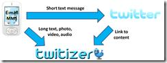 procedure_twitizerx
